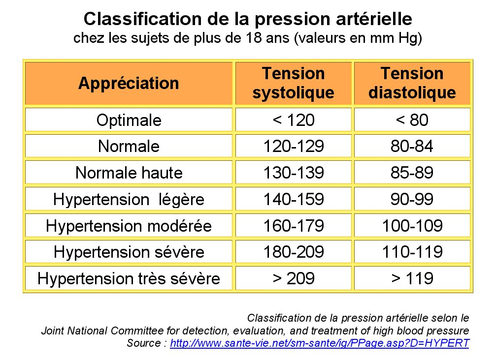 Svt ghediri bac sciences neurophysiologie r gulation de la pression art rielle - Comment augmenter la pression de l eau ...
